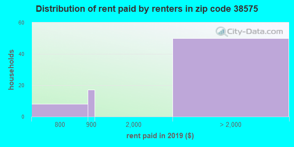 38575 rent paid by renters
