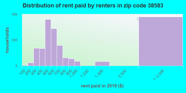 Rent paid by renters in 2015 in zip code 38583