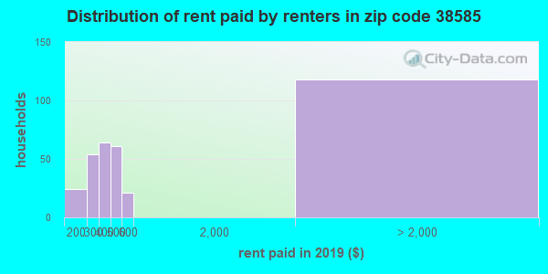 38585 rent paid by renters