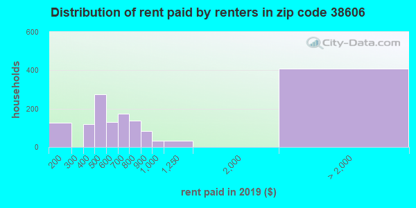 38606 rent paid by renters