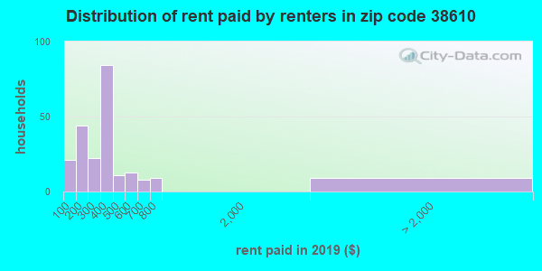 38610 rent paid by renters
