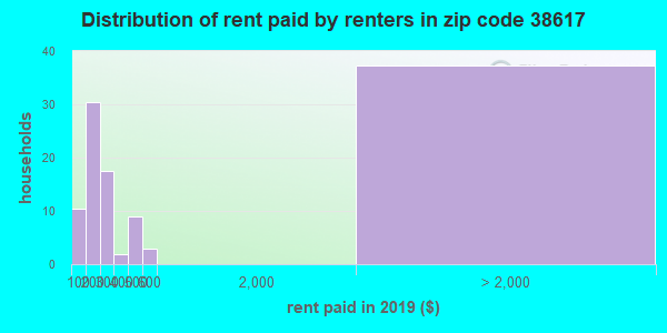 38617 rent paid by renters