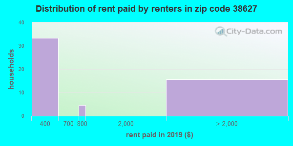 38627 rent paid by renters