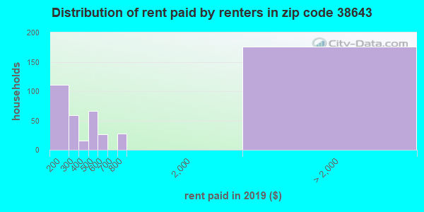38643 rent paid by renters