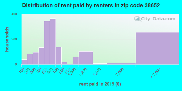 Rent paid by renters in 2013 in zip code 38652