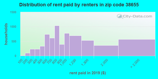 38655 rent paid by renters