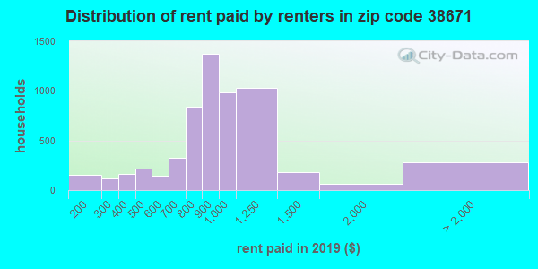38671 rent paid by renters