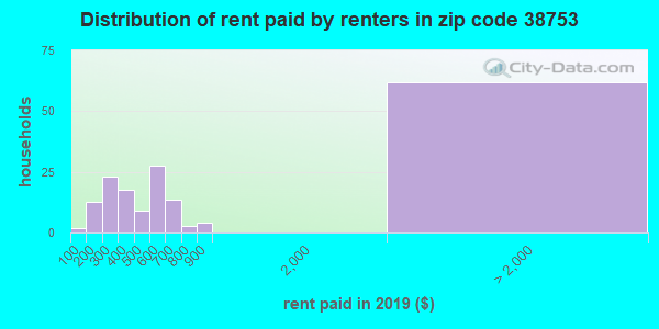 38753 rent paid by renters