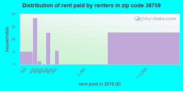 38759 rent paid by renters