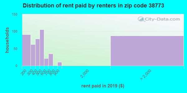 38773 rent paid by renters