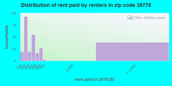 Rent paid by renters in 2015 in zip code 38778