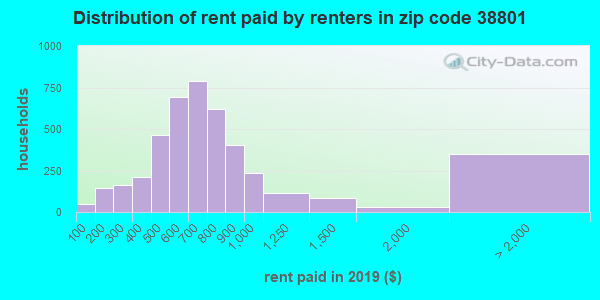 38801 rent paid by renters