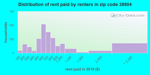 Rent paid by renters in 2013 in zip code 38804