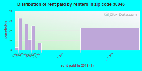 38846 rent paid by renters