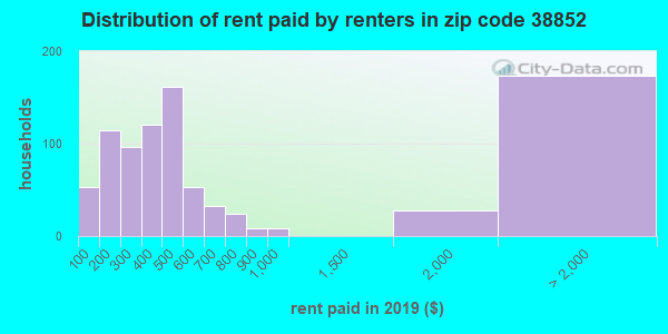 38852 rent paid by renters