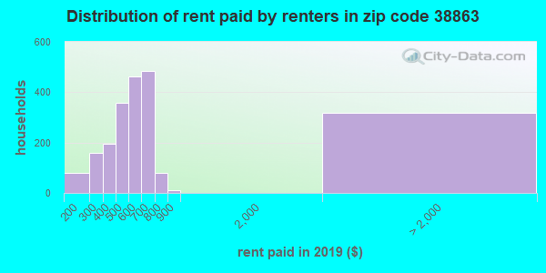 38863 rent paid by renters