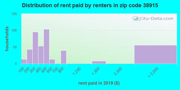 38915 rent paid by renters
