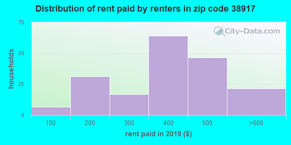 38917 rent paid by renters