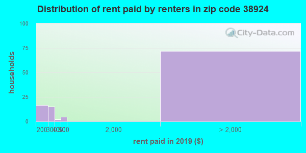38924 rent paid by renters