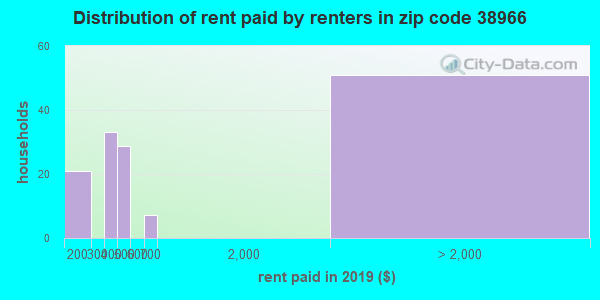 38966 rent paid by renters