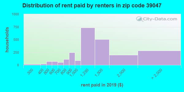 39047 rent paid by renters