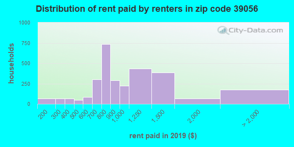 39056 rent paid by renters