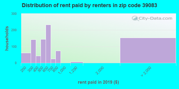 39083 rent paid by renters
