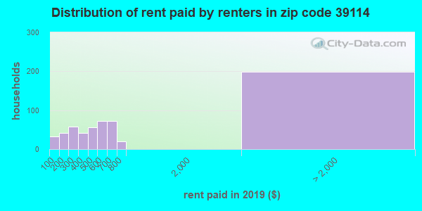 39114 rent paid by renters