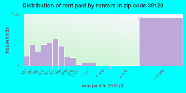 39120 rent paid by renters