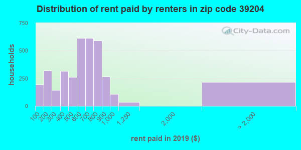 39204 rent paid by renters