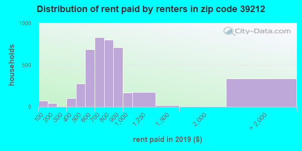 39212 rent paid by renters