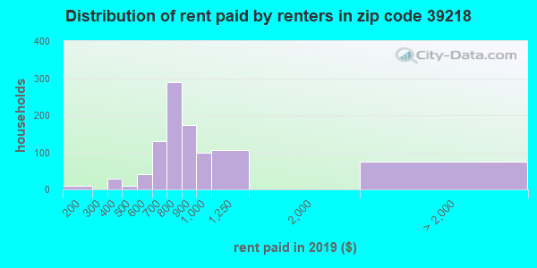 39218 rent paid by renters