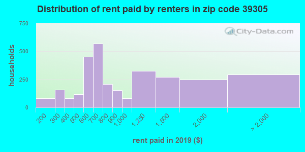 39305 rent paid by renters