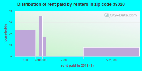 39320 rent paid by renters