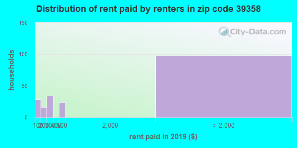 39358 rent paid by renters