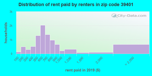 39401 rent paid by renters
