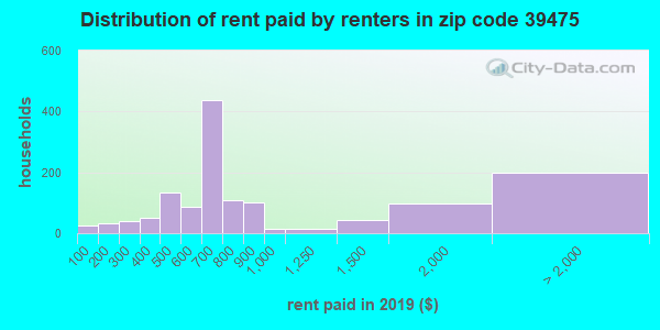 39475 rent paid by renters