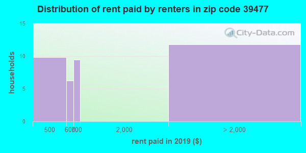 39477 rent paid by renters