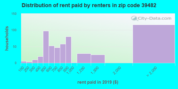39482 rent paid by renters