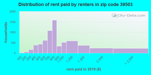 Rent paid by renters in 2016 in zip code 39503