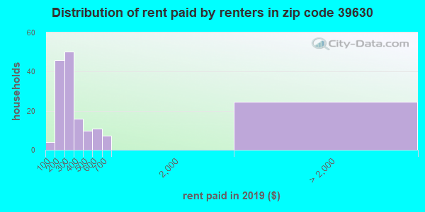 39630 rent paid by renters