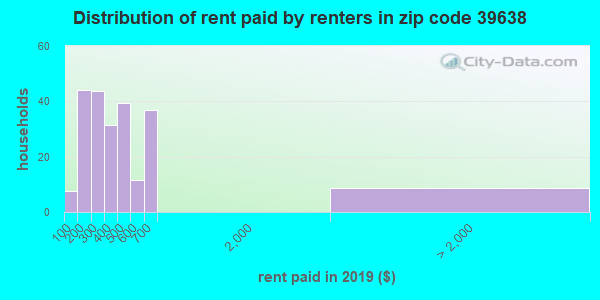 39638 rent paid by renters