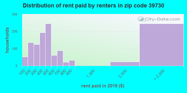 39730 rent paid by renters