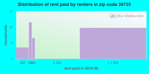 39755 rent paid by renters