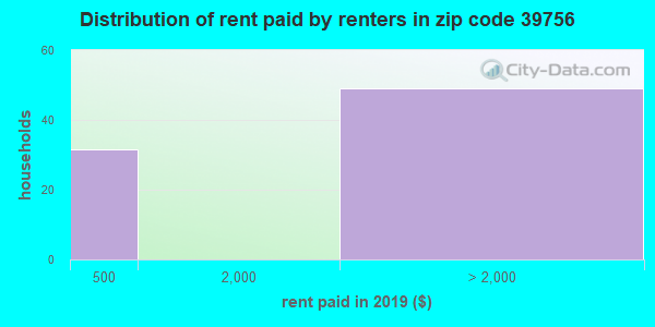 39756 rent paid by renters
