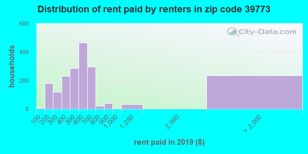 39773 rent paid by renters