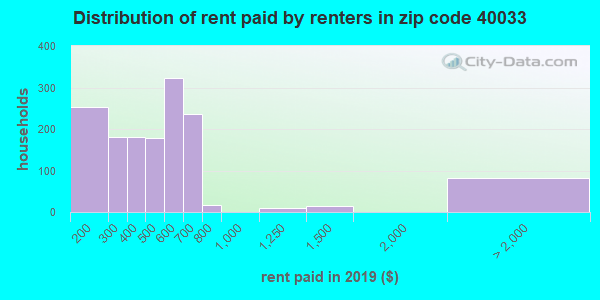 40033 rent paid by renters