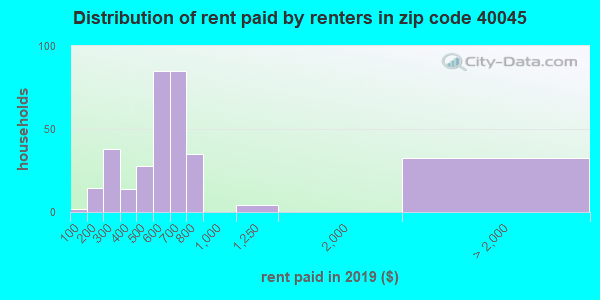 40045 rent paid by renters