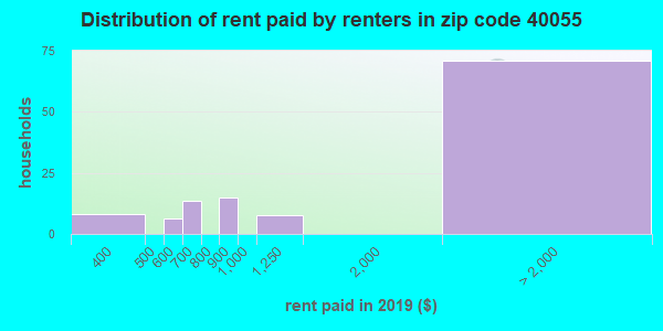 40055 rent paid by renters