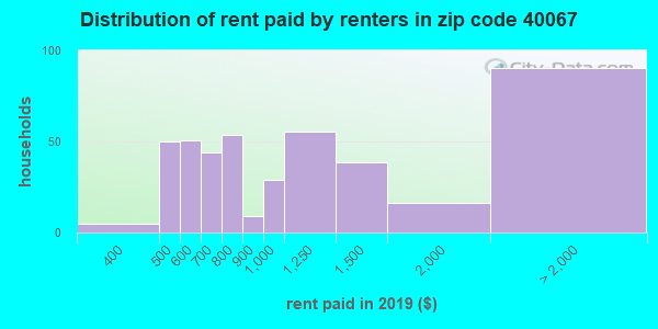 40067 rent paid by renters